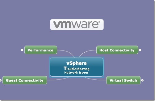 VMware Mind Map